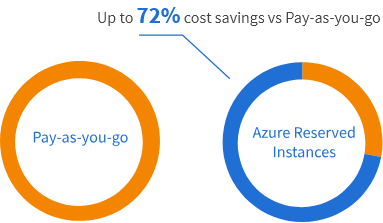 Azure-Pay-as-you-go_Reserved-Instances_Resello